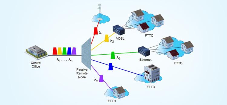 Εταιρικά Δίκτυα